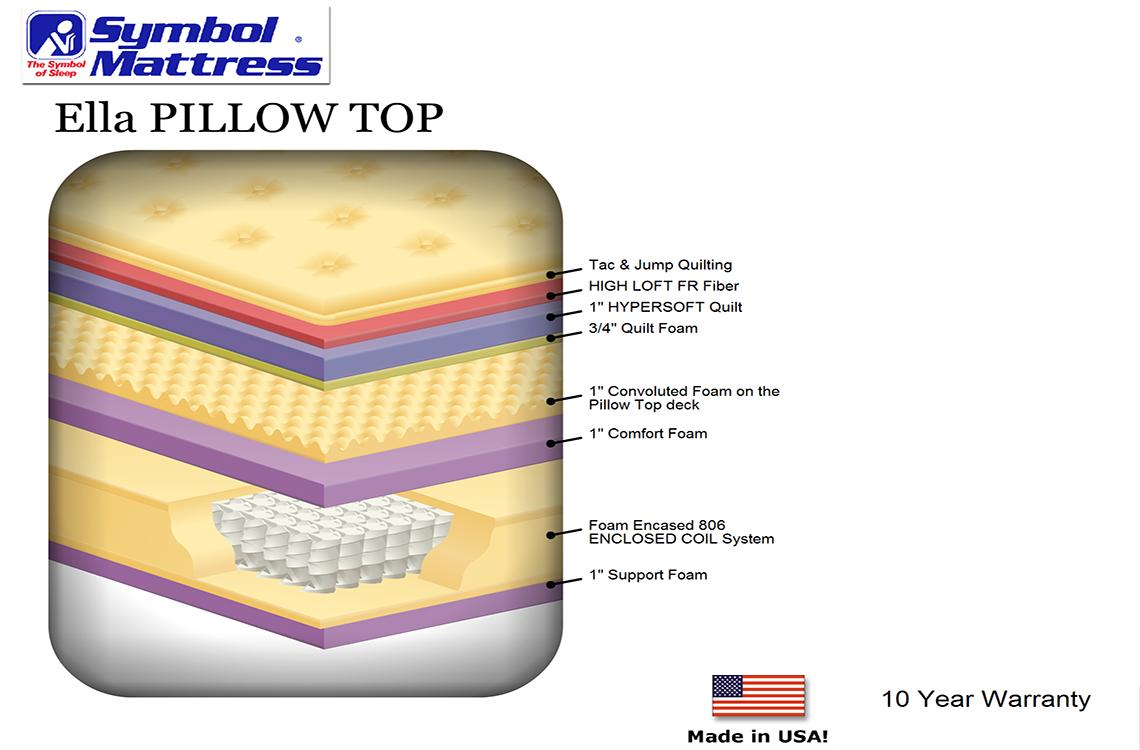Ella Pillow Top Affordable Pocket Coil Mattress