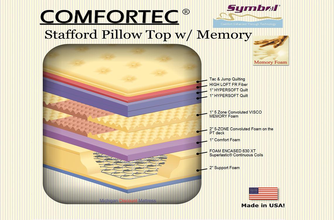 Stafford visco pillow top mattress hybrid organic mattress with visco memory foam biocorpaavc Choice Image