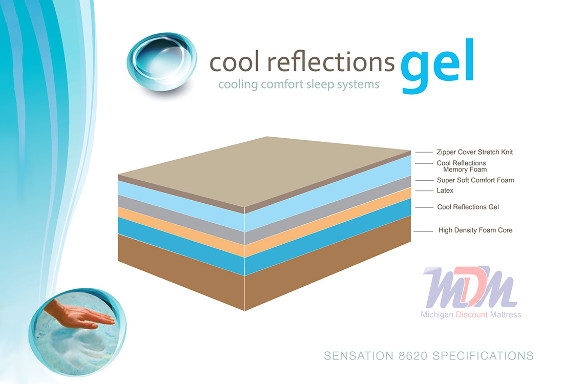 Sensation Gel Infused Memory Foam Mattress